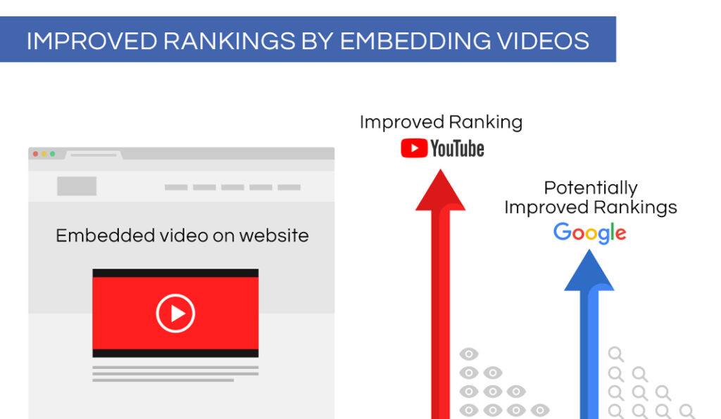 Insert SEO Embed Videos